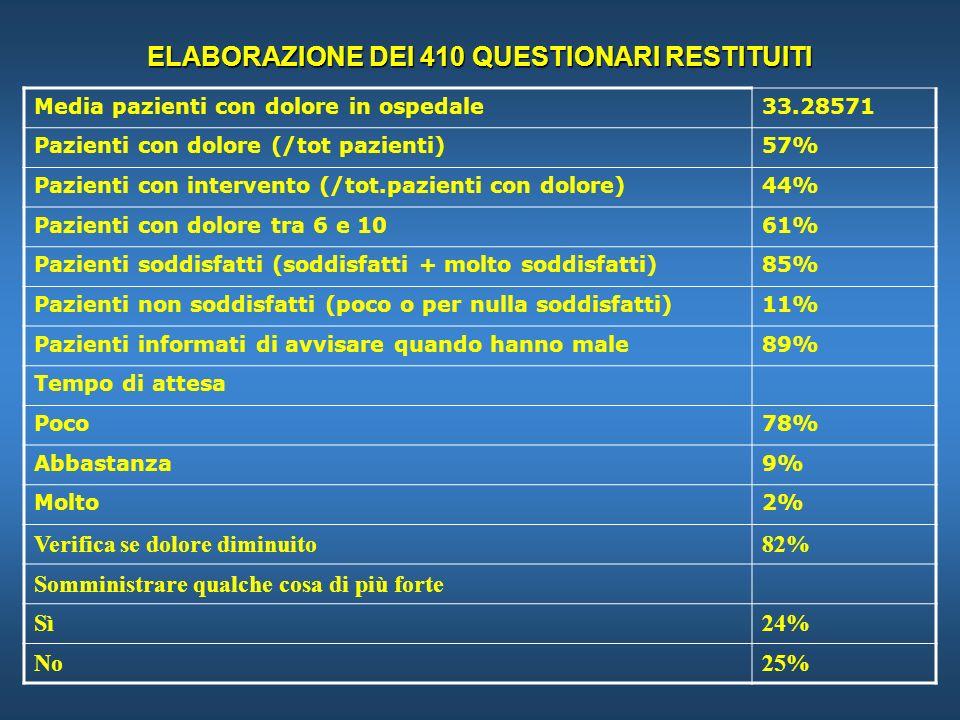 ELABORAZIONE DEI 410 QUESTIONARI RESTITUITI