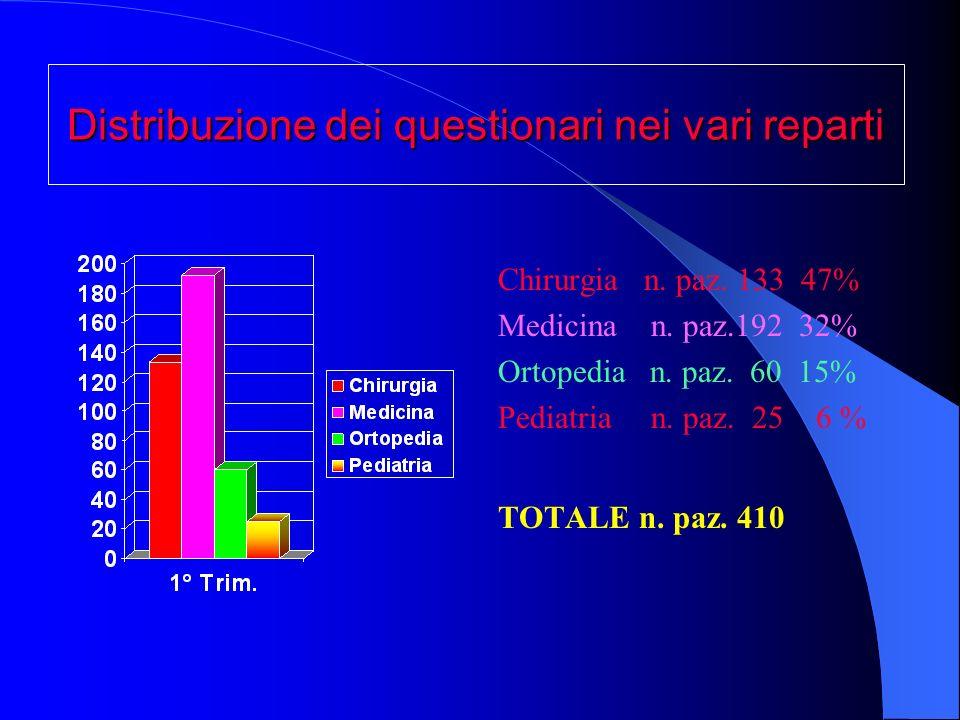 Distribuzione dei questionari nei vari reparti
