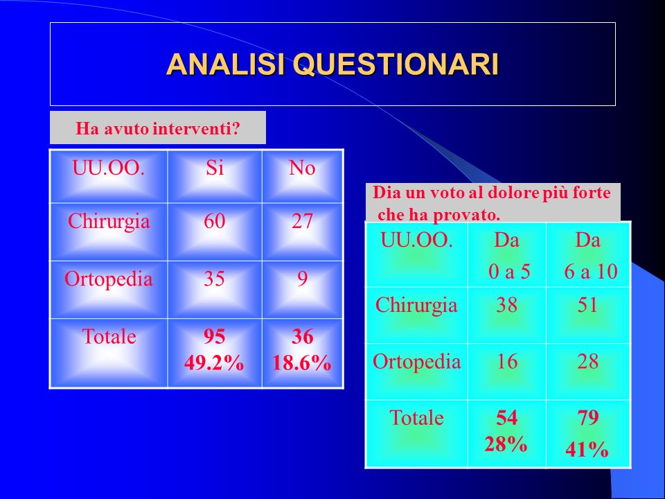 ANALISI QUESTIONARI UU.OO. Si No Chirurgia 60 27 Ortopedia 35 9 Totale
