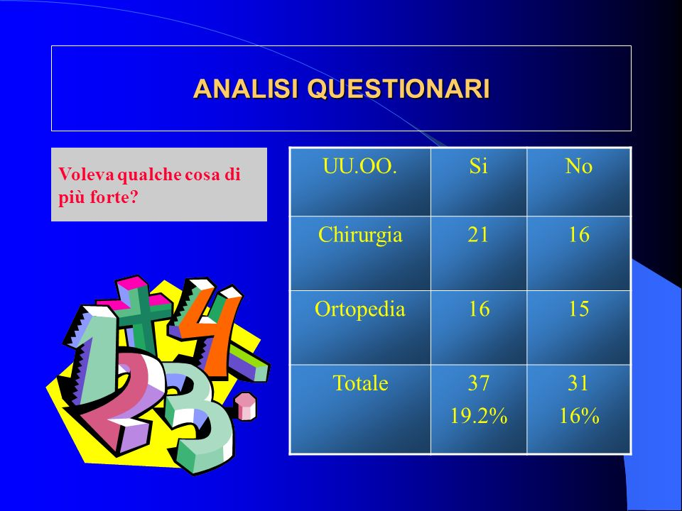 ANALISI QUESTIONARI UU.OO. Si No Chirurgia 21 16 Ortopedia 15 Totale