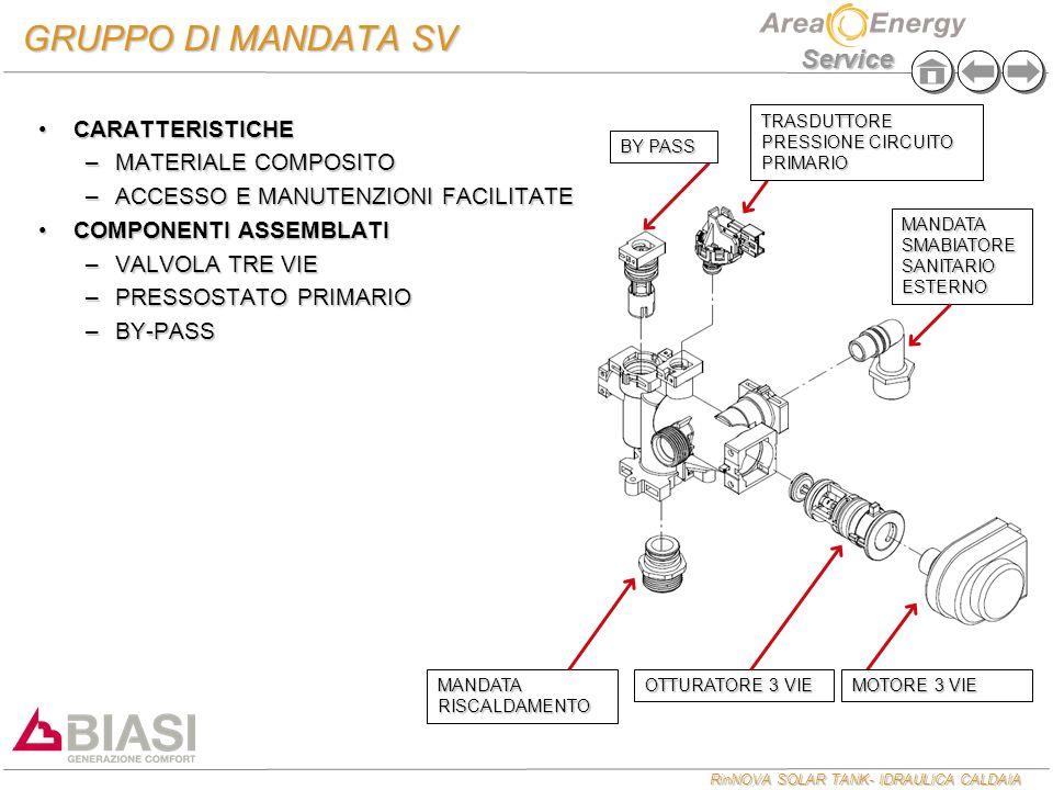 GRUPPO DI MANDATA SV CARATTERISTICHE MATERIALE COMPOSITO