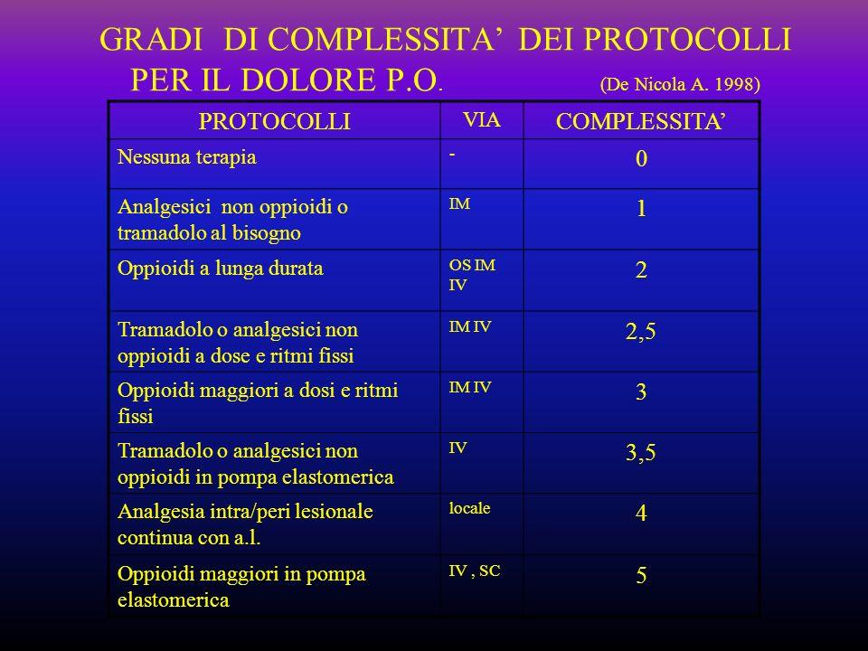 GRADI DI COMPLESSITA' DEI PROTOCOLLI PER IL DOLORE P. O. (De Nicola A