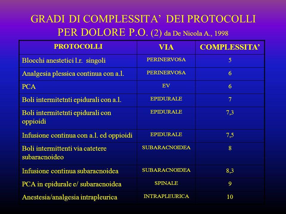 GRADI DI COMPLESSITA' DEI PROTOCOLLI PER DOLORE P. O