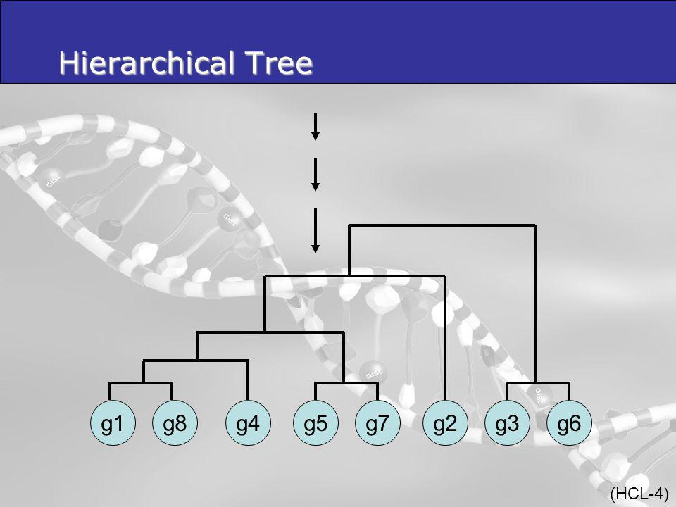 Hierarchical Tree g6 g1 g8 g4 g5 g7 g2 g3 (HCL-4)