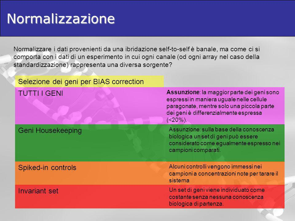 Normalizzazione Selezione dei geni per BIAS correction TUTTI I GENI