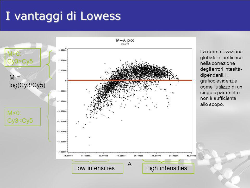 I vantaggi di Lowess High intensities M>0: Cy3>Cy5