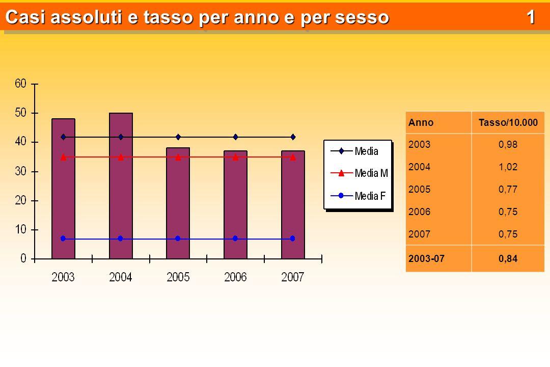 Casi assoluti e tasso per anno e per sesso 1