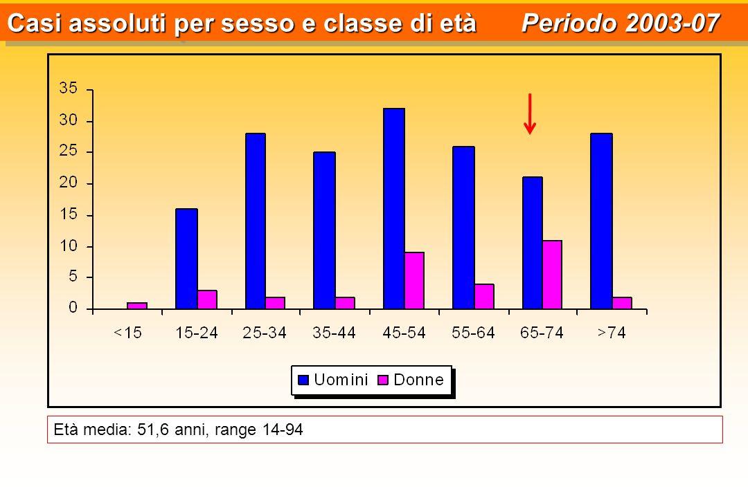 Casi assoluti per sesso e classe di età Periodo 2003-07