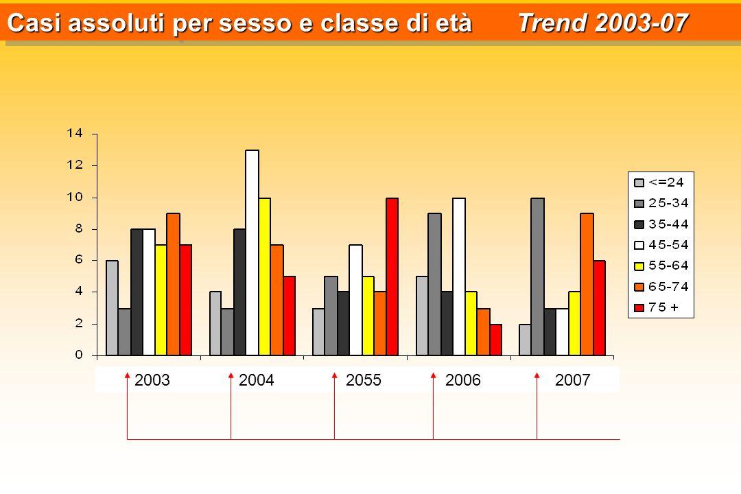 Casi assoluti per sesso e classe di età Trend 2003-07