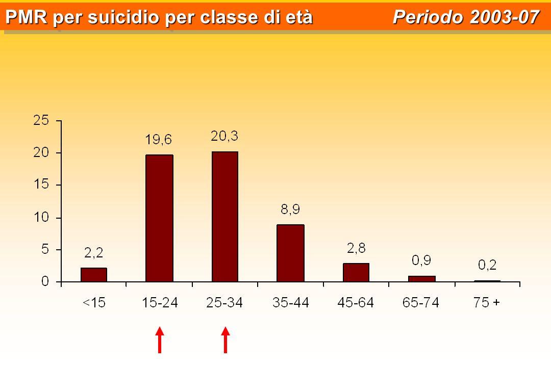 PMR per suicidio per classe di età Periodo 2003-07