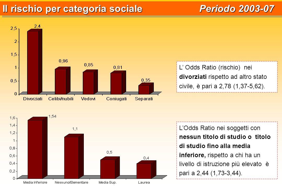 Il rischio per categoria sociale Periodo 2003-07