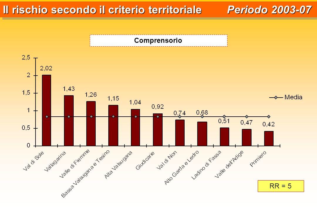 Il rischio secondo il criterio territoriale Periodo 2003-07