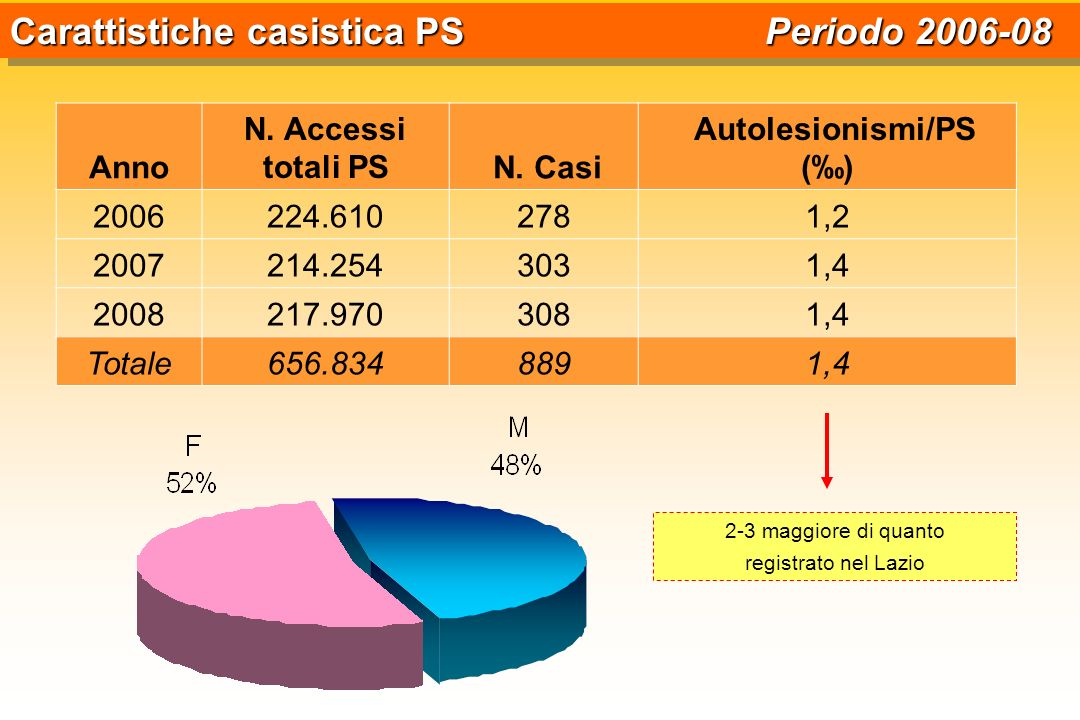 Autolesionismi/PS (‰)