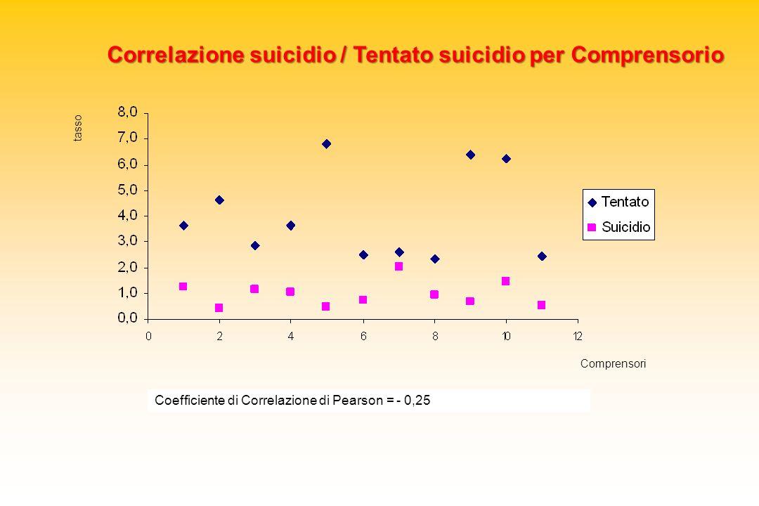 Correlazione suicidio / Tentato suicidio per Comprensorio