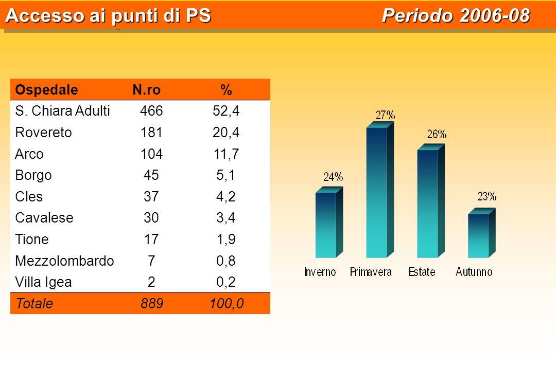 Accesso ai punti di PS Periodo 2006-08