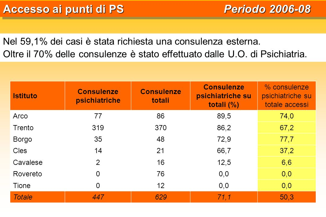 Consulenze psichiatriche Consulenze psichiatriche su totali (%)