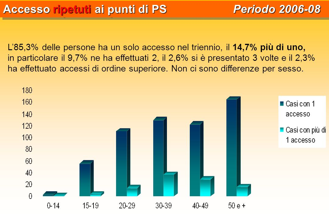 Accesso ripetuti ai punti di PS Periodo 2006-08