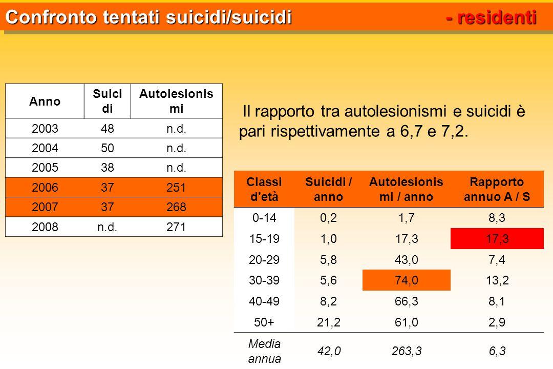 Confronto tentati suicidi/suicidi - residenti