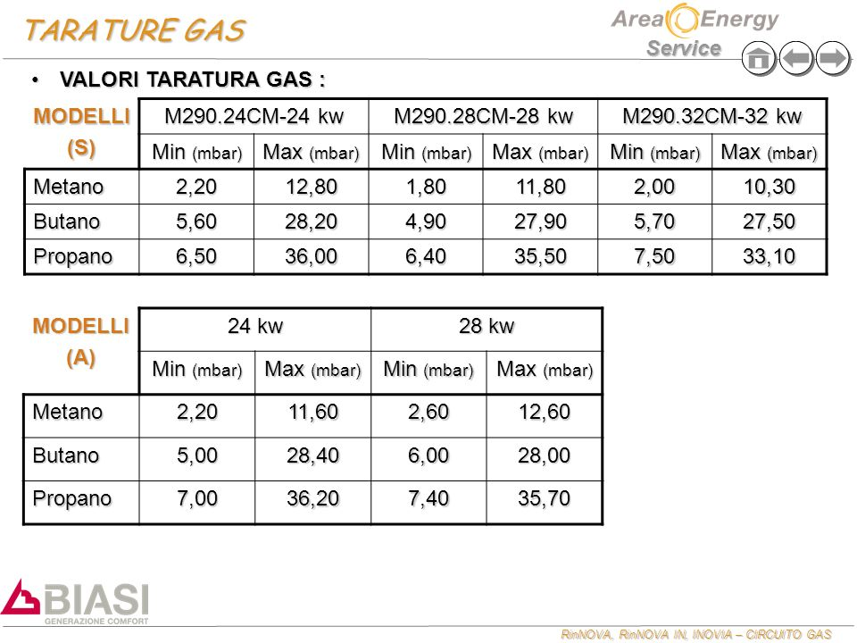 TARATURE GAS VALORI TARATURA GAS : MODELLI (S) M290.24CM-24 kw