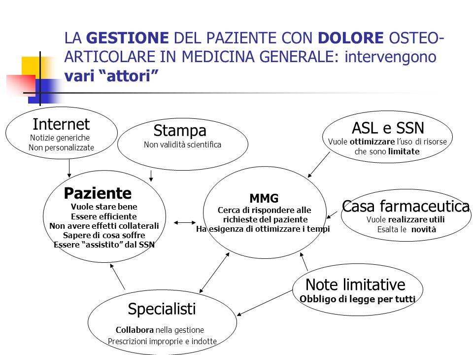 LA GESTIONE DEL PAZIENTE CON DOLORE OSTEO-ARTICOLARE IN MEDICINA GENERALE: intervengono vari attori