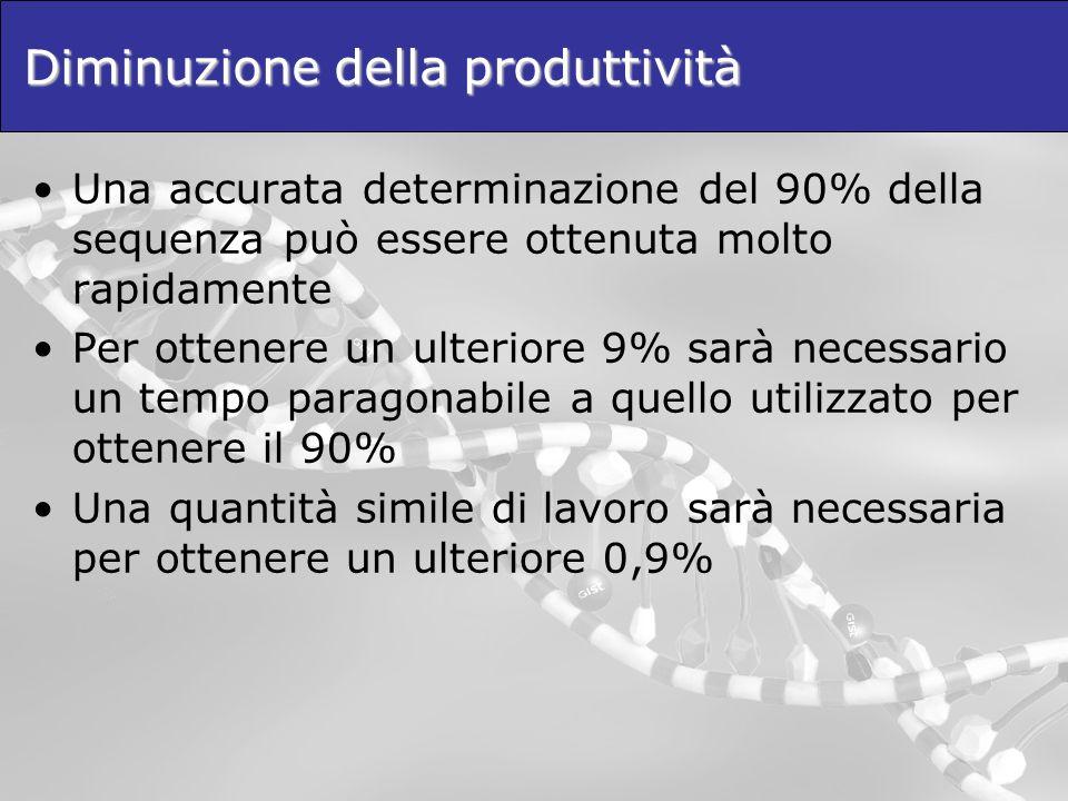 Diminuzione della produttività