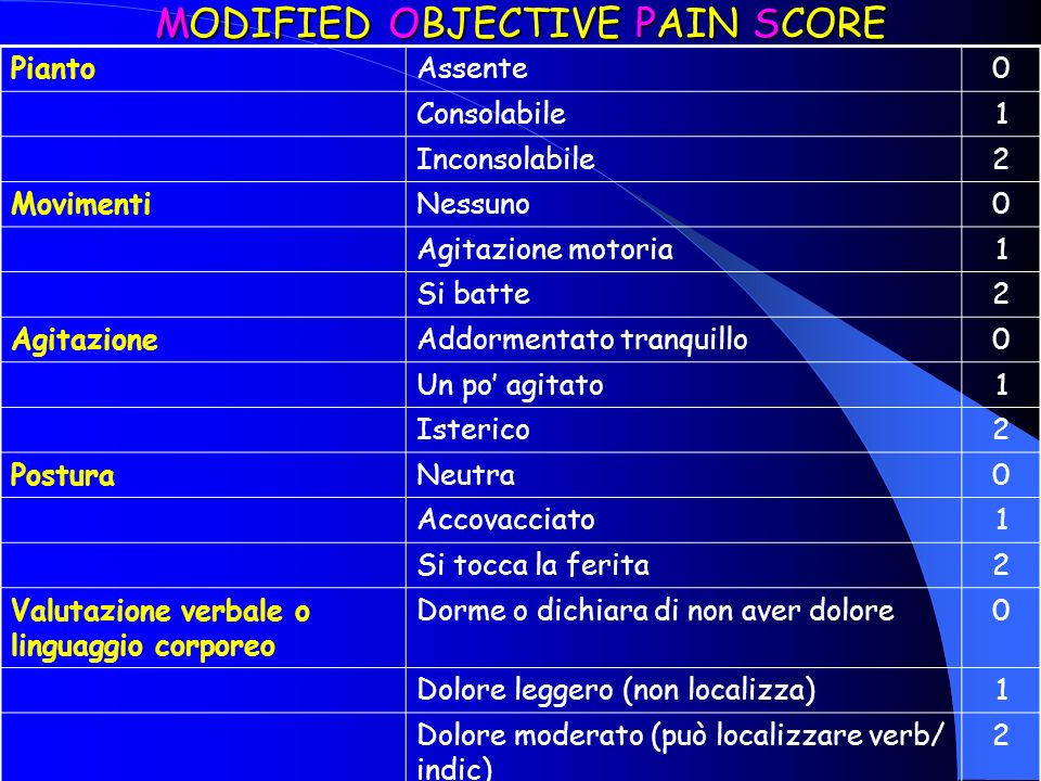 MODIFIED OBJECTIVE PAIN SCORE