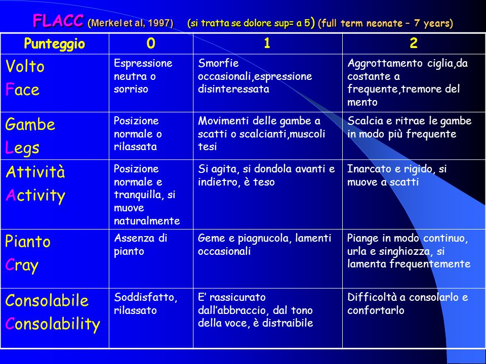FLACC (Merkel et al, 1997) (si tratta se dolore sup= a 5) (full term neonate – 7 years)