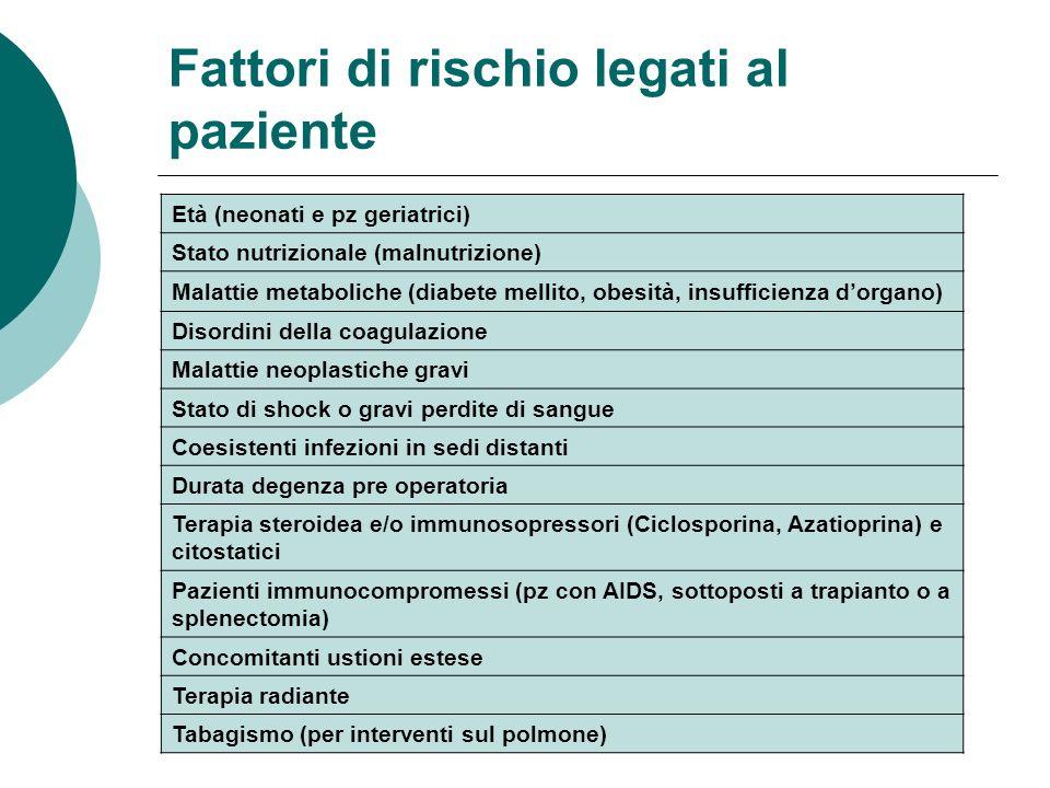 Fattori di rischio legati al paziente