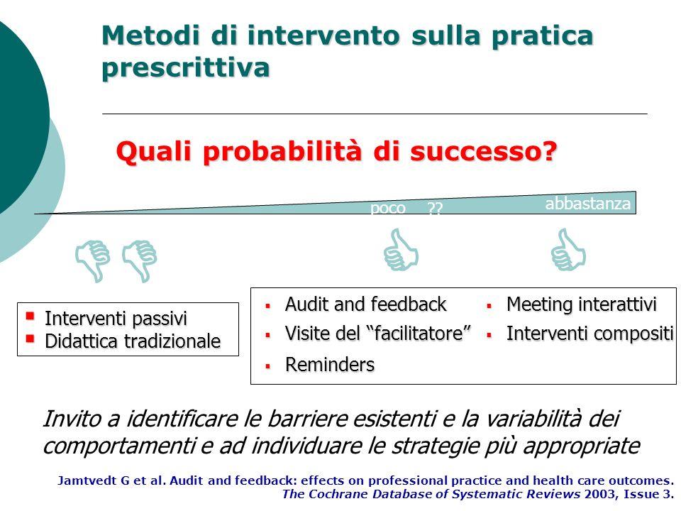 Metodi di intervento sulla pratica prescrittiva