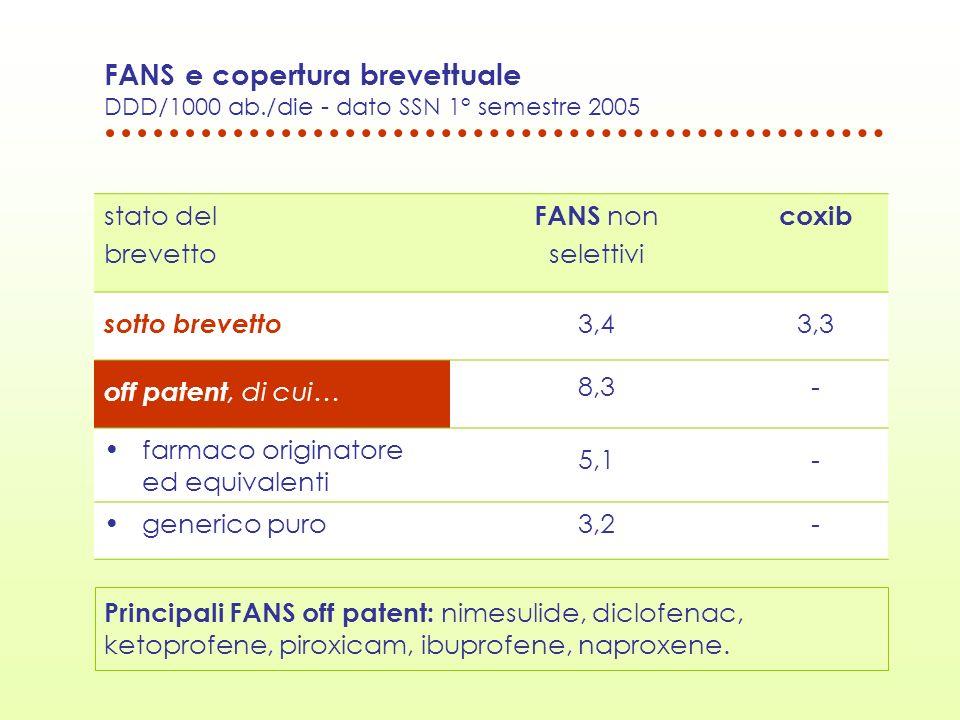 FANS e copertura brevettuale DDD/1000 ab