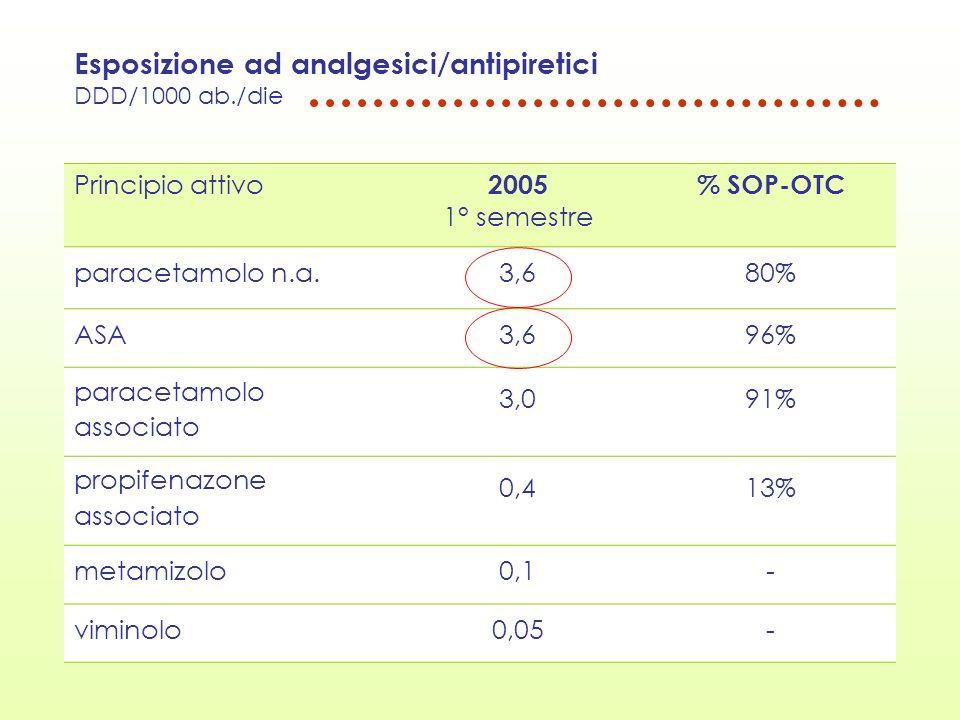 Esposizione ad analgesici/antipiretici DDD/1000 ab./die