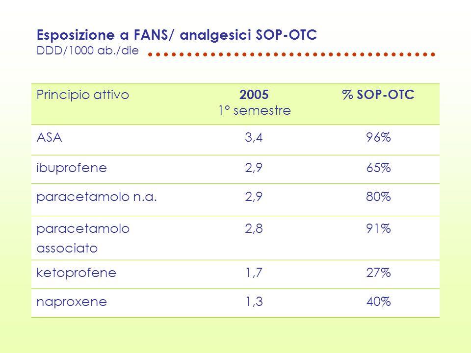 Esposizione a FANS/ analgesici SOP-OTC DDD/1000 ab./die