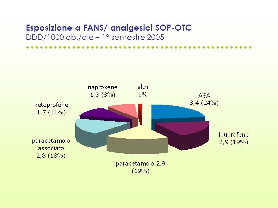 Esposizione a FANS/ analgesici SOP-OTC DDD/1000 ab