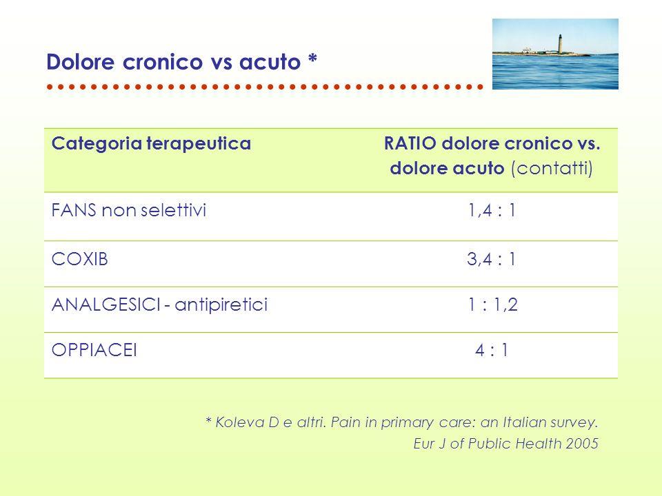 Dolore cronico vs acuto *