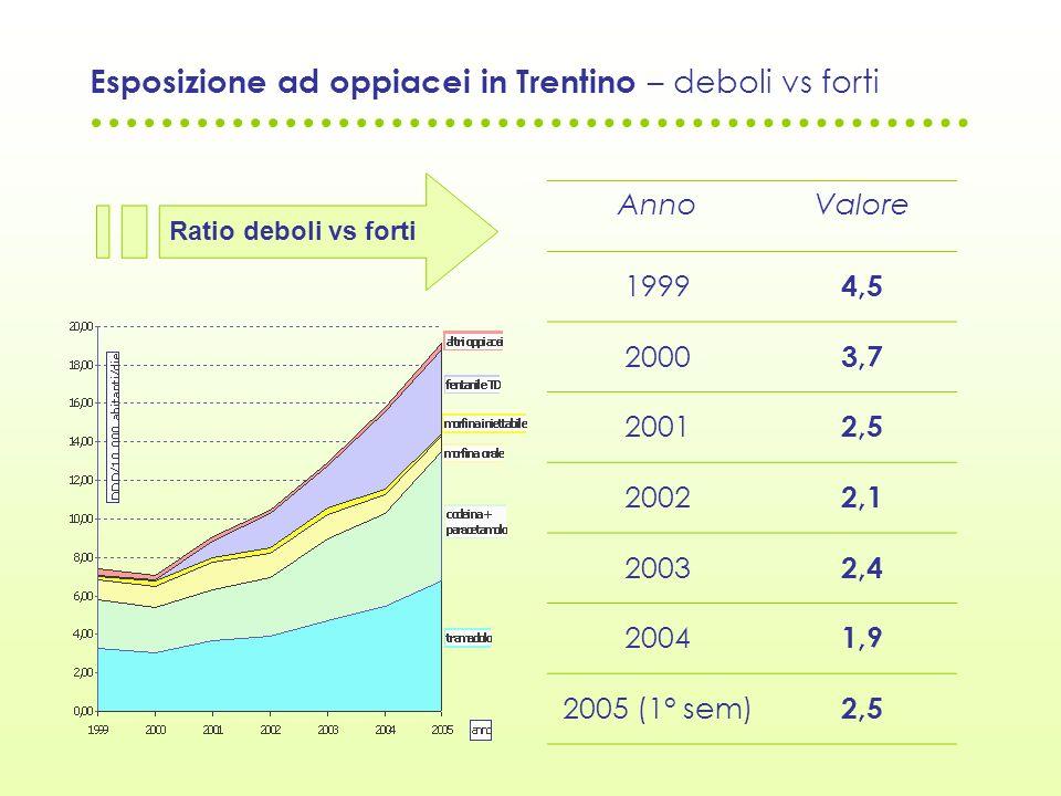 Esposizione ad oppiacei in Trentino – deboli vs forti