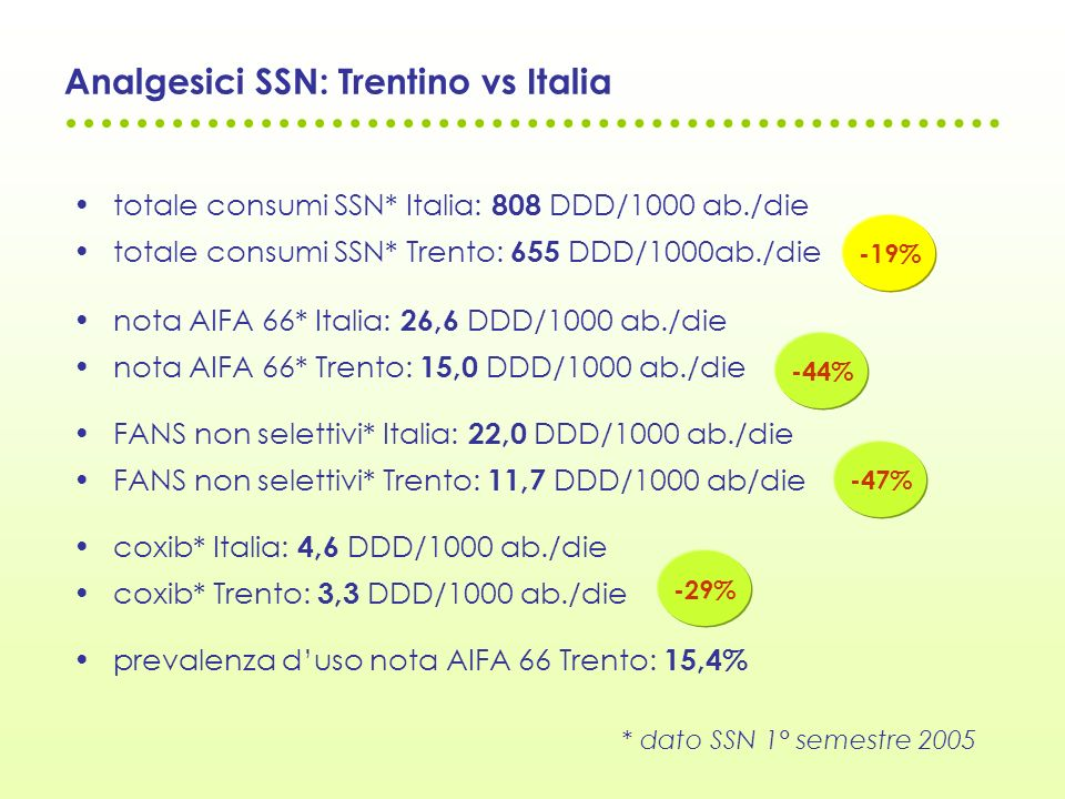 Analgesici SSN: Trentino vs Italia