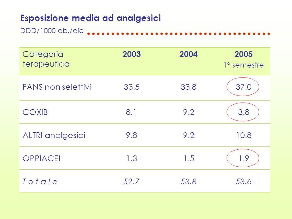 Esposizione media ad analgesici DDD/1000 ab./die