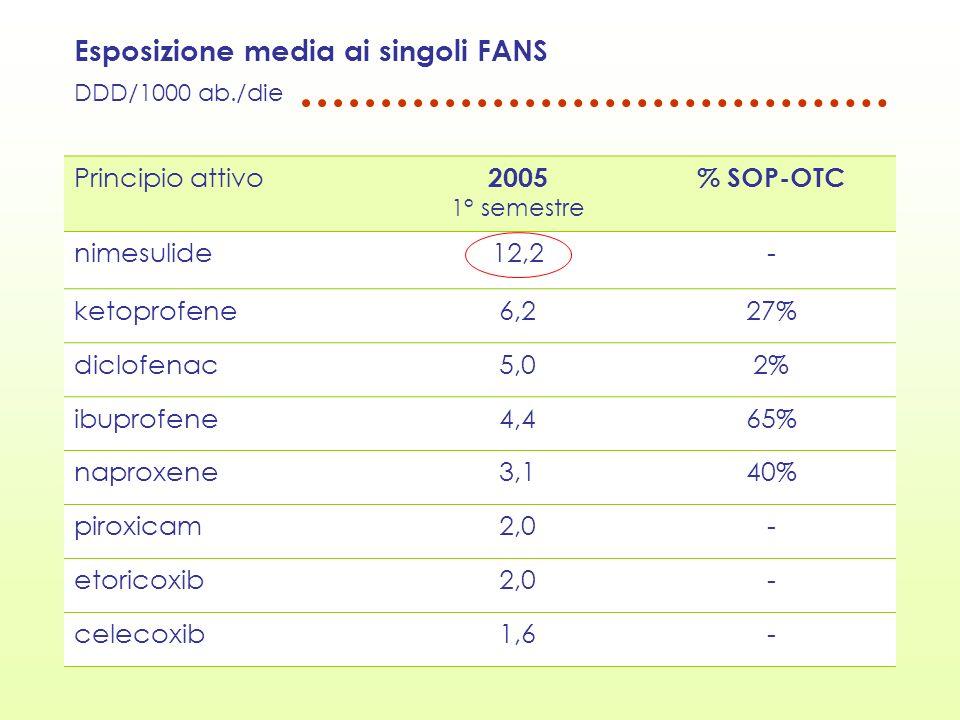 Esposizione media ai singoli FANS DDD/1000 ab./die