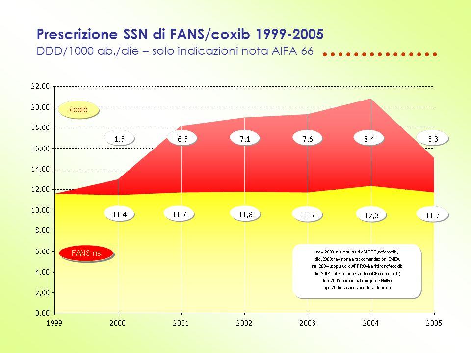 Prescrizione SSN di FANS/coxib 1999-2005 DDD/1000 ab