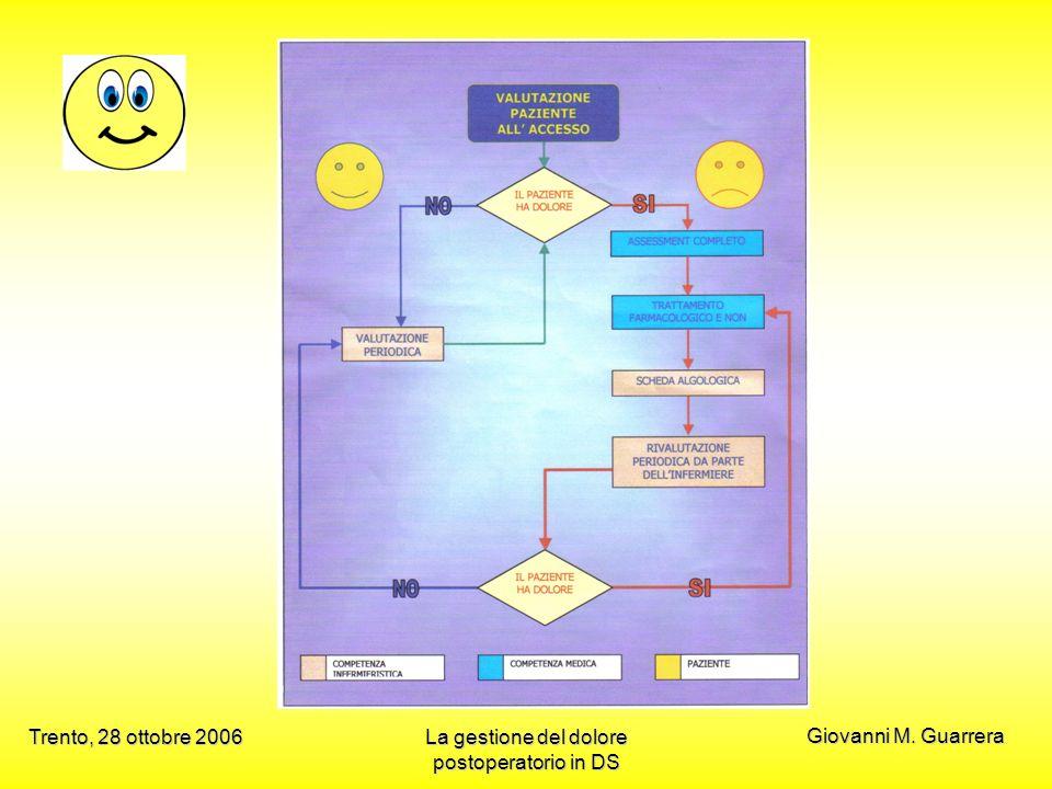 La gestione del dolore postoperatorio in DS