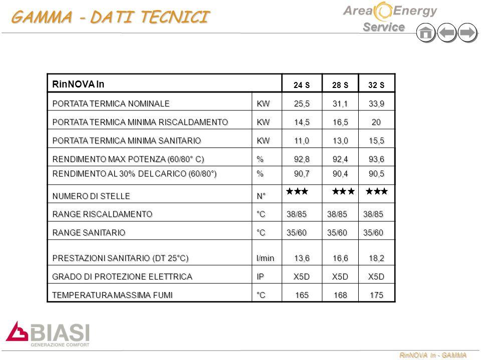 GAMMA - DATI TECNICI RinNOVA In 24 S 28 S 32 S
