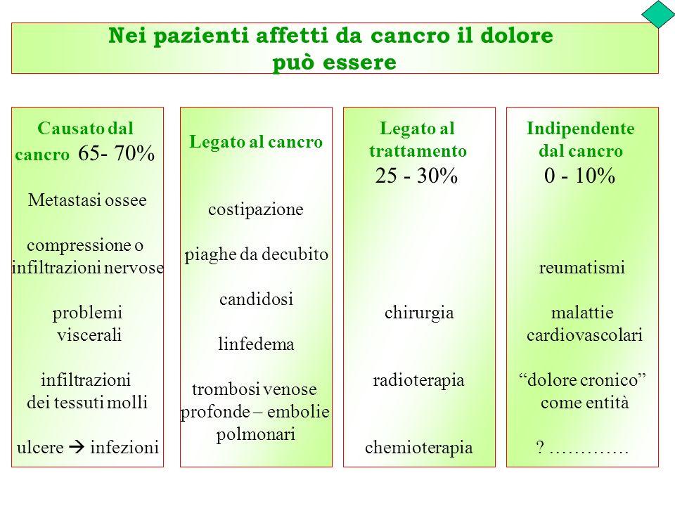 Nei pazienti affetti da cancro il dolore