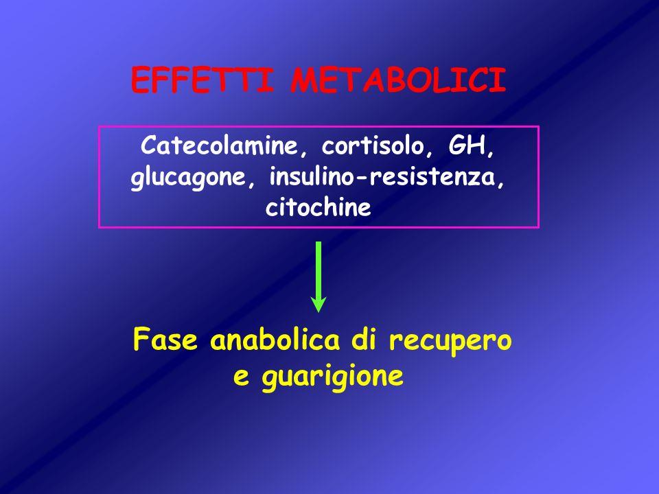 Catecolamine, cortisolo, GH, glucagone, insulino-resistenza, citochine