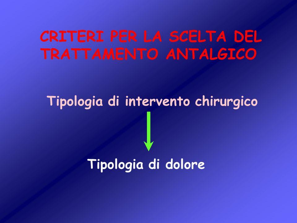 Tipologia di intervento chirurgico