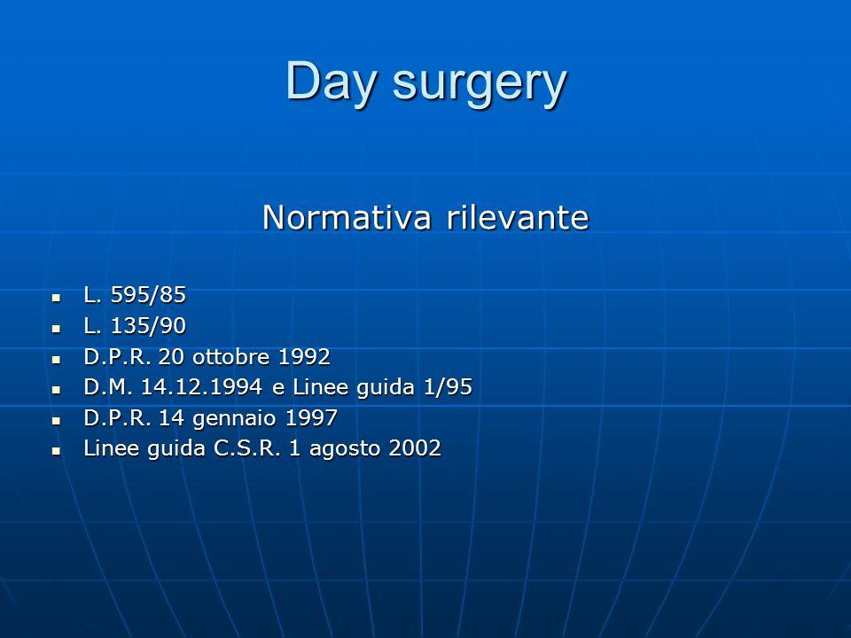 Day surgery Normativa rilevante L. 595/85 L. 135/90