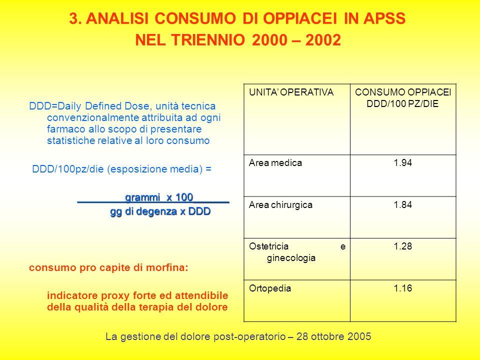 3. ANALISI CONSUMO DI OPPIACEI IN APSS