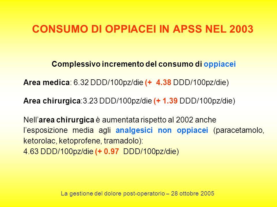 CONSUMO DI OPPIACEI IN APSS NEL 2003