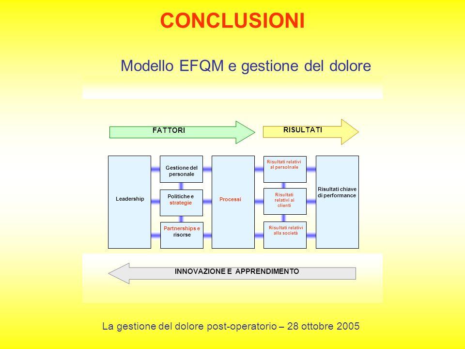 CONCLUSIONI Modello EFQM e gestione del dolore