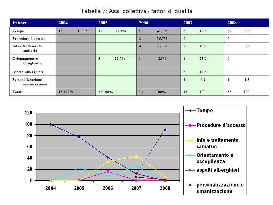 Tabella 7: Ass. collettiva / fattori di qualità