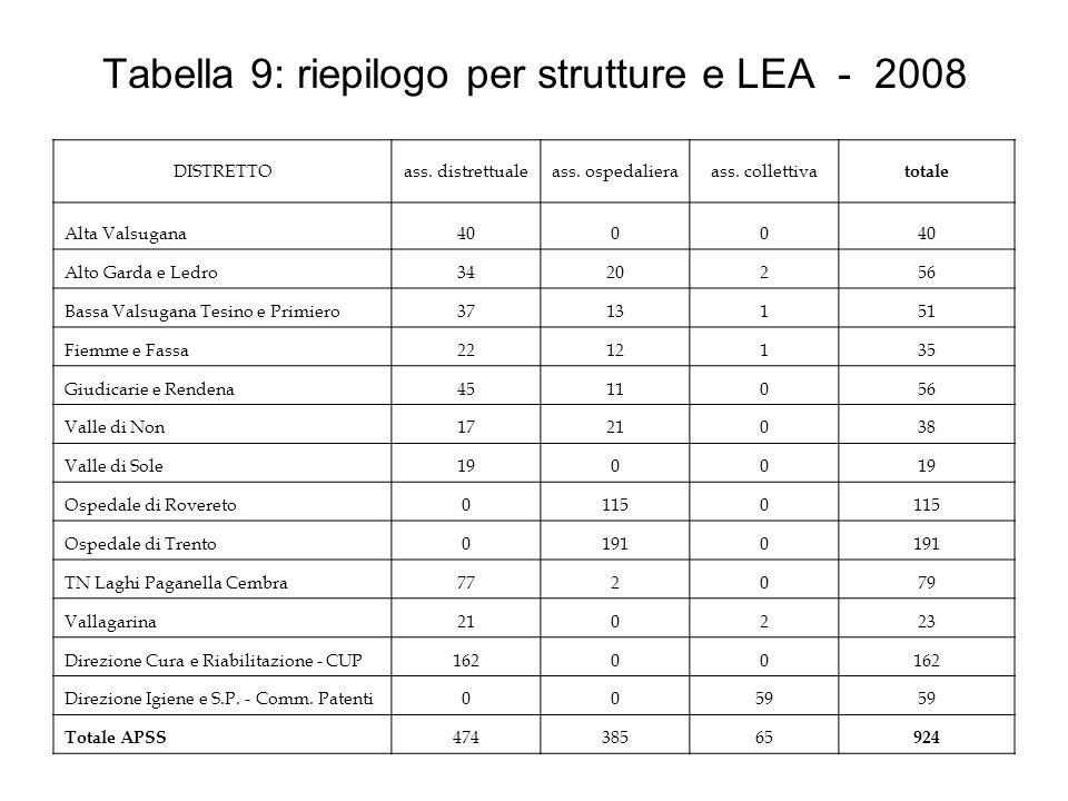 Tabella 9: riepilogo per strutture e LEA - 2008